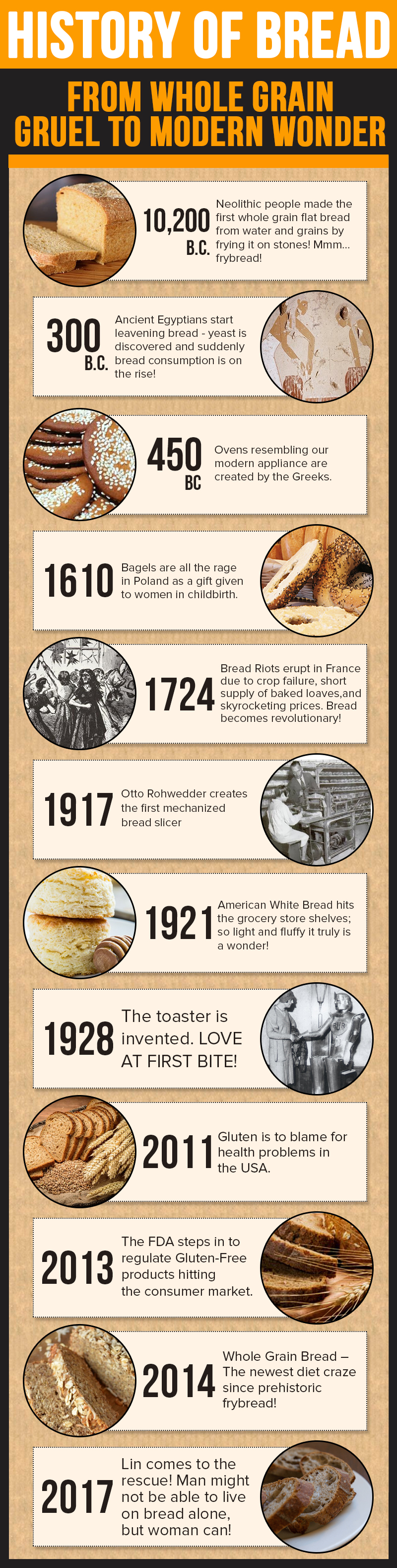 Bread history infographic