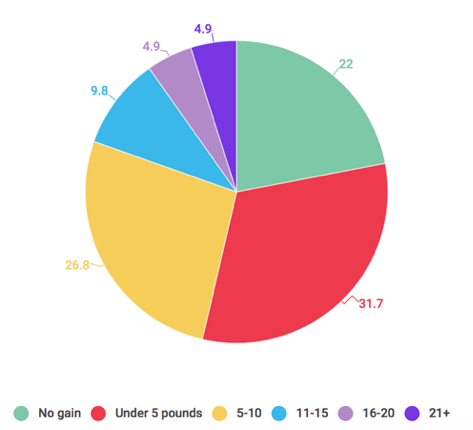 How much weight enterpreneurs gain